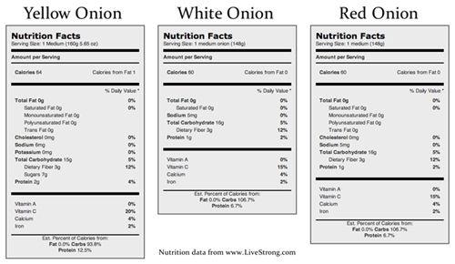 gráfico de cebola Nutrição