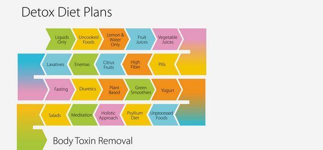 Planos de dieta de desintoxicação - seu guia completo para 3 Day Detox & 7 Planos de desintoxicação Day Photo