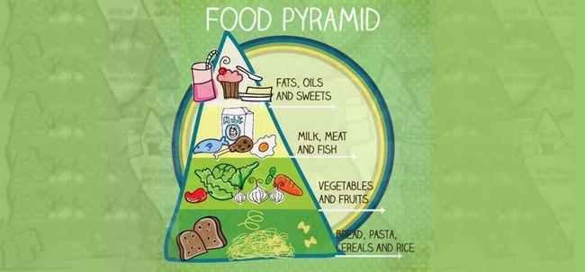 Pirâmide Alimentar - 5 tipos de alimentos para comer para fornecer seu corpo com o direito de Nutrição Photo