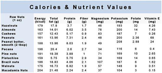 calorias e nutrientes valores